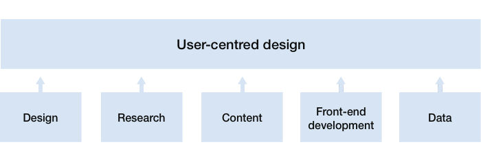 User-centred design: Design, Research, Content, Front-end development, and Data