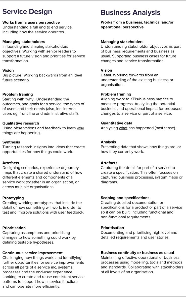 A breakdown of roles, skills and mindsets